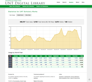 Collection Statistics for the UNT Scholarly Works Repository in the UNT Digital Library