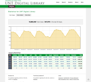 System statistics for the UNT Digital Library