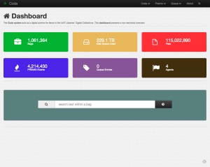UNT Libraries' Coda Dashboard
