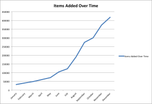 UNT Libraries Digital Collections: Item additions over time.