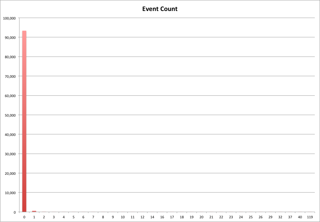 Edit Event durations grouped by hour