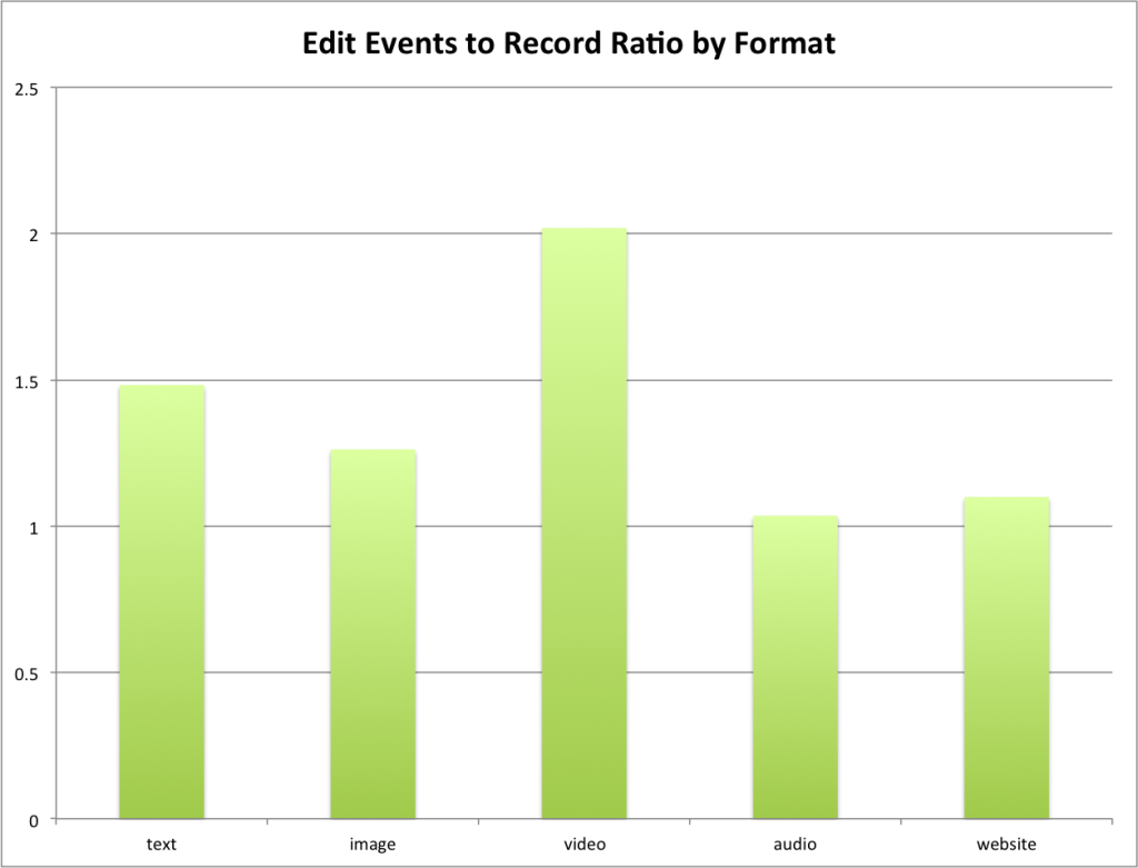 Edit Events to Record Ratio grouped by Format
