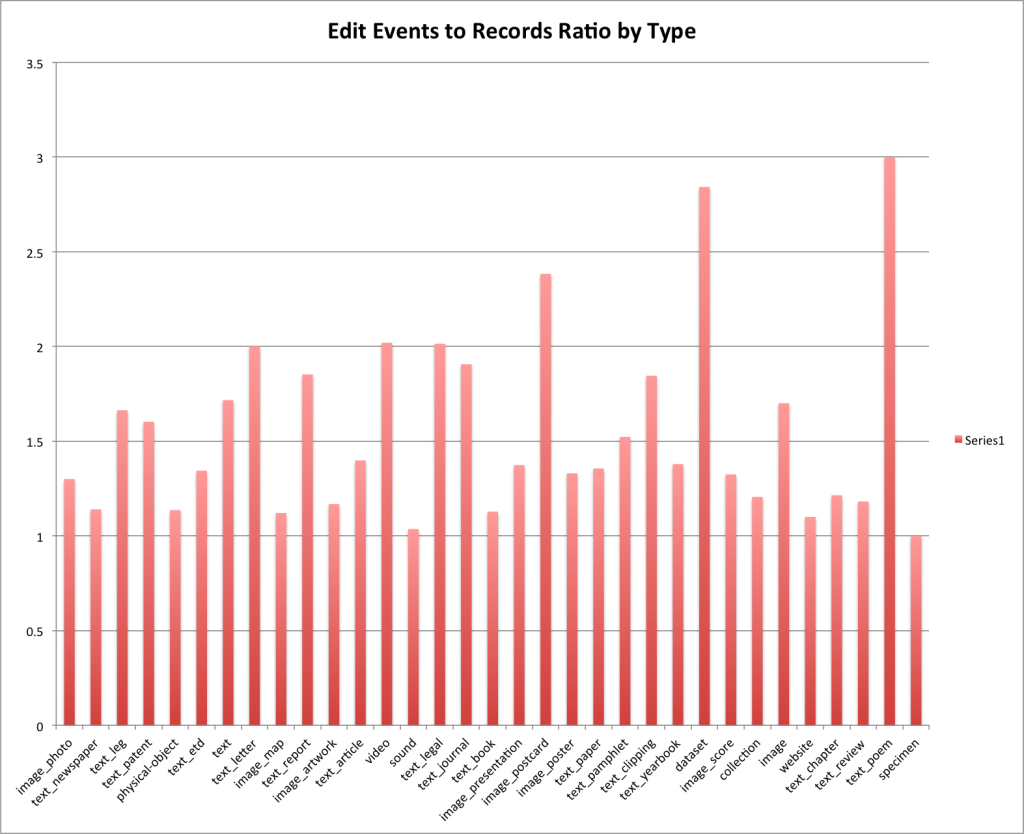 Edit Events to Record Ratio grouped by Resource Type.
