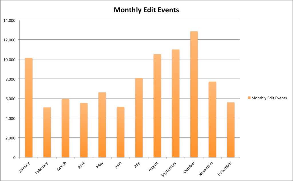 Monthly Metadata Edit Events for the University of North Texas