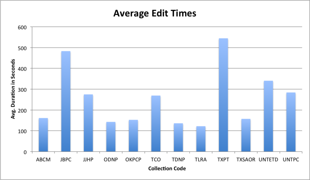 Average edit duration per collection