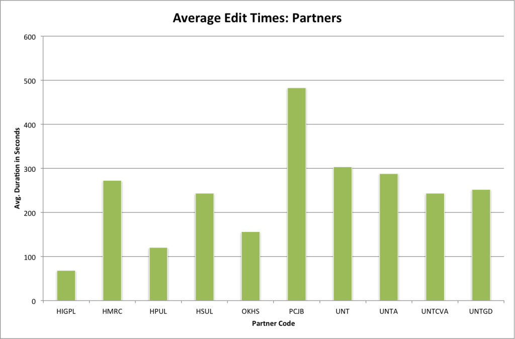 Average edit duration per partner.
