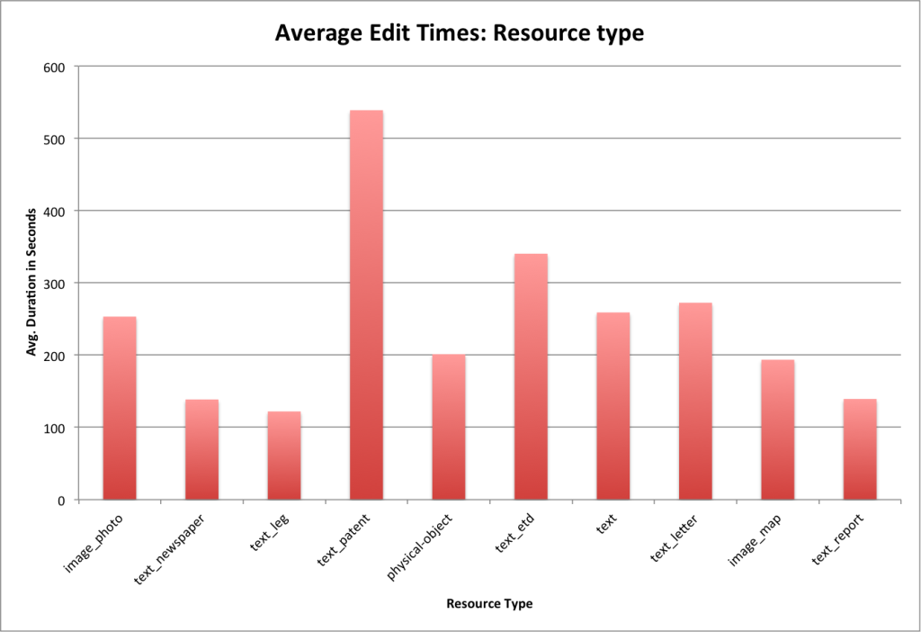 Average edit duration for the top ten resource types
