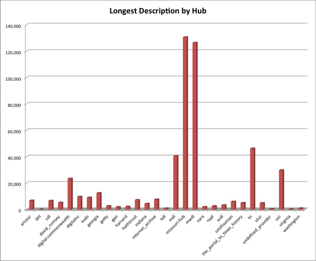 Longest Description by Hub