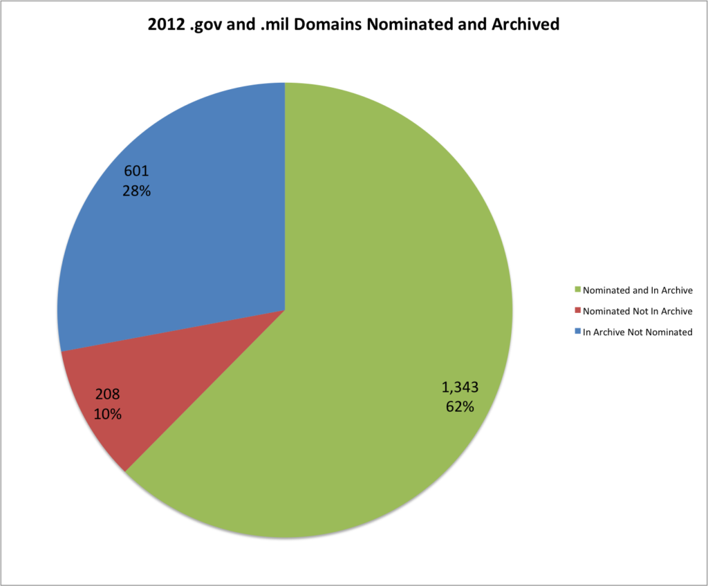 2012 .gov and .mil Domains Nominated and Archived